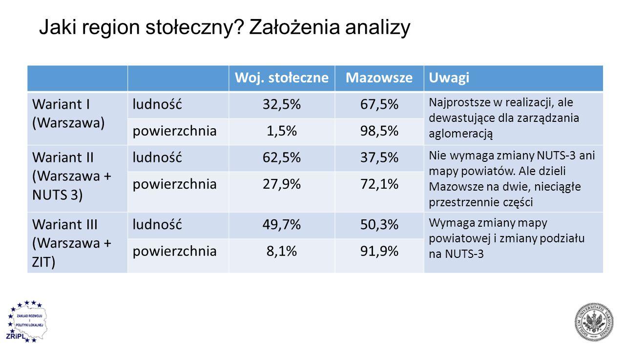 Jaki region stołeczny? Założenia analizy Woj. stołeczneMazowszeUwagi Wariant I (Warszawa) ludność32,5%67,5% Najprostsze w realizacji, ale dewastujące