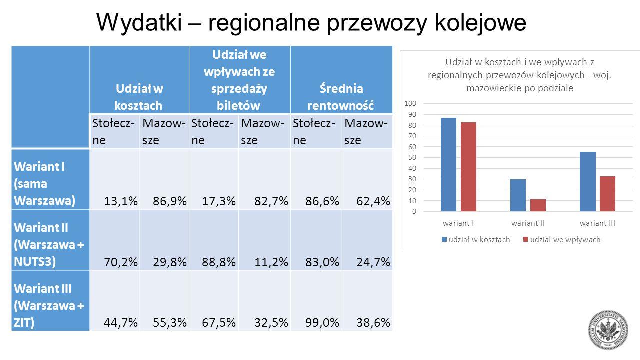 Wydatki – regionalne przewozy kolejowe Udział w kosztach Udział we wpływach ze sprzedaży biletów Średnia rentowność Stołecz- ne Mazow- sze Stołecz- ne