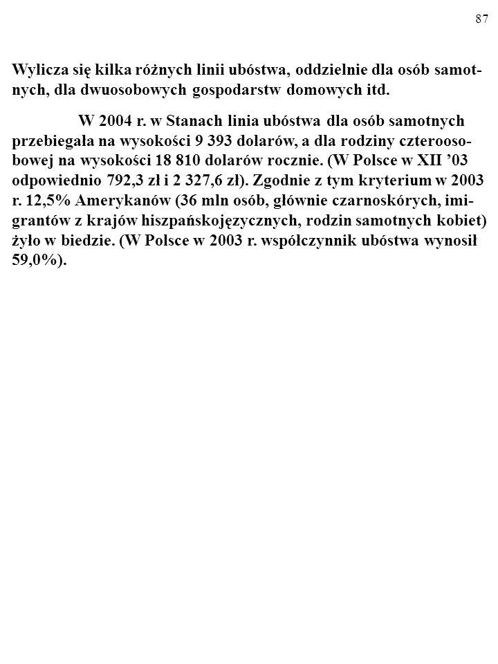 86 WSPÓŁCZYNNIK UBÓSTWA WSPÓŁCZYNNIK UBÓSTWA (ang.