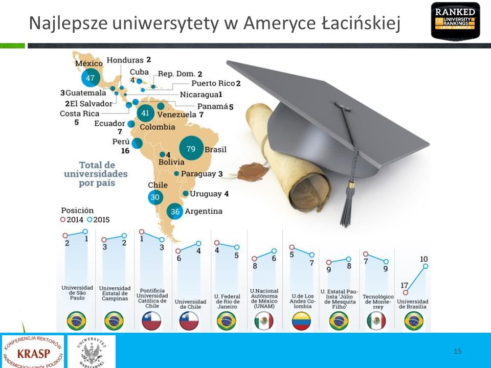 Najlepsze uniwersytety w Ameryce Łacińskiej 15