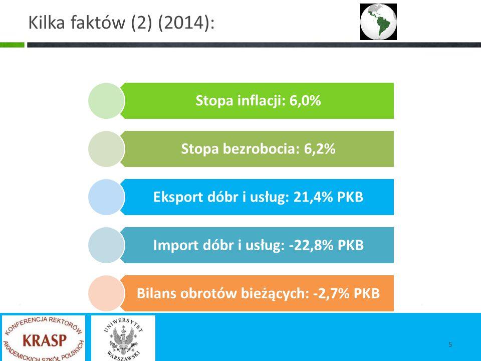 Kilka faktów (2) (2014): Stopa inflacji: 6,0% Stopa bezrobocia: 6,2% Eksport dóbr i usług: 21,4% PKB Import dóbr i usług: -22,8% PKB Bilans obrotów bieżących: -2,7% PKB 5