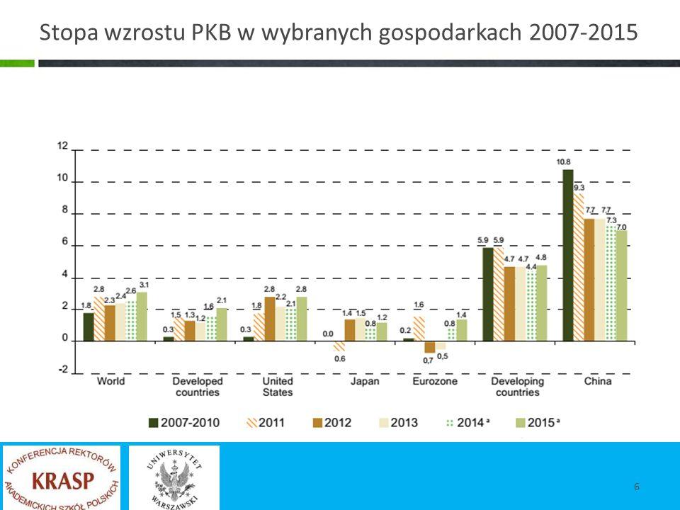 Stopa wzrostu PKB w wybranych gospodarkach 2007-2015 6