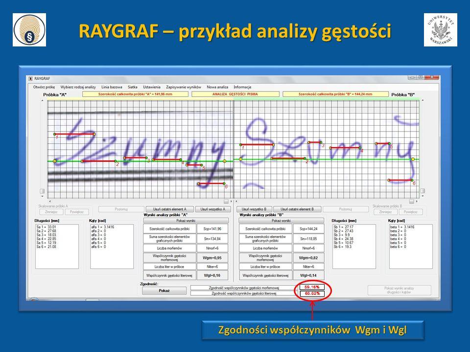 59.16% 60.02% RAYGRAF – przykład analizy gęstości Zgodności współczynników Wgm i Wgl