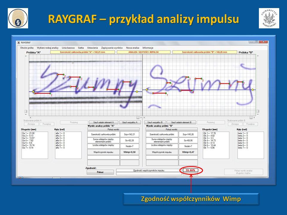 59.88% RAYGRAF – przykład analizy impulsu Zgodność współczynników Wimp