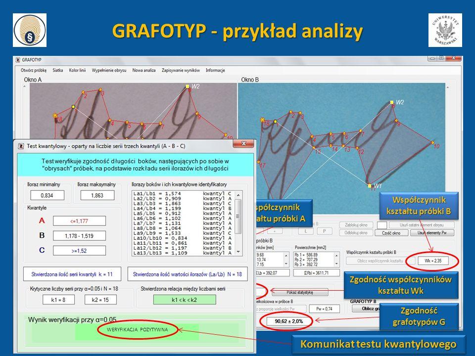 GRAFOTYP - przykład analizy Zgodność współczynników kształtu Wk Zgodność grafotypów G Współczynnik kształtu próbki A Współczynnik kształtu próbki B WE