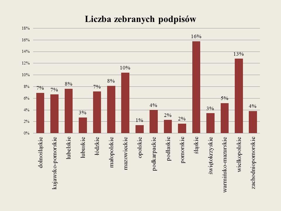 Argumenty przeciwko likwidacji gimnazjów zamieszczone w liście otwartym do Pani Minister Anny Zalewskiej