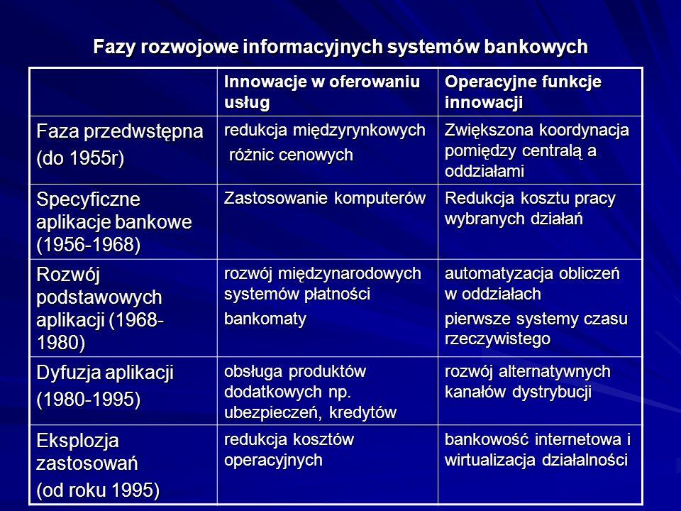Fazy rozwojowe informacyjnych systemów bankowych Innowacje w oferowaniu usług Operacyjne funkcje innowacji Faza przedwstępna (do 1955r) redukcja międzyrynkowych różnic cenowych różnic cenowych Zwiększona koordynacja pomiędzy centralą a oddziałami Specyficzne aplikacje bankowe (1956-1968) Zastosowanie komputerów Redukcja kosztu pracy wybranych działań Rozwój podstawowych aplikacji (1968- 1980) rozwój międzynarodowych systemów płatności bankomaty automatyzacja obliczeń w oddziałach pierwsze systemy czasu rzeczywistego Dyfuzja aplikacji (1980-1995) obsługa produktów dodatkowych np.