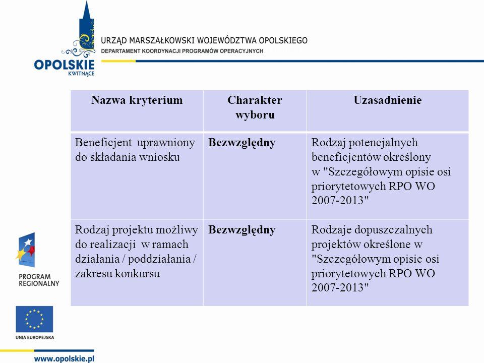 Nazwa kryteriumCharakter wyboru Uzasadnienie Beneficjent uprawniony do składania wniosku BezwzględnyRodzaj potencjalnych beneficjentów określony w Szczegółowym opisie osi priorytetowych RPO WO 2007-2013 Rodzaj projektu możliwy do realizacji w ramach działania / poddziałania / zakresu konkursu BezwzględnyRodzaje dopuszczalnych projektów określone w Szczegółowym opisie osi priorytetowych RPO WO 2007-2013