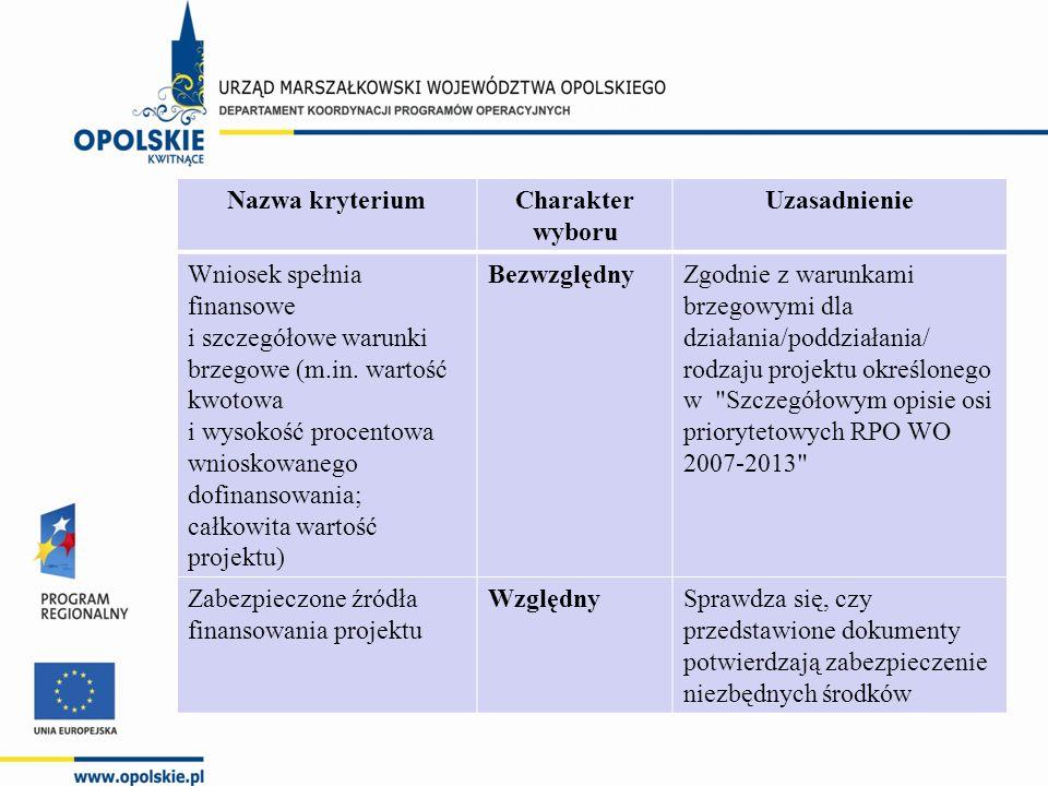 Nazwa kryteriumCharakter wyboru Uzasadnienie Wniosek spełnia finansowe i szczegółowe warunki brzegowe (m.in.