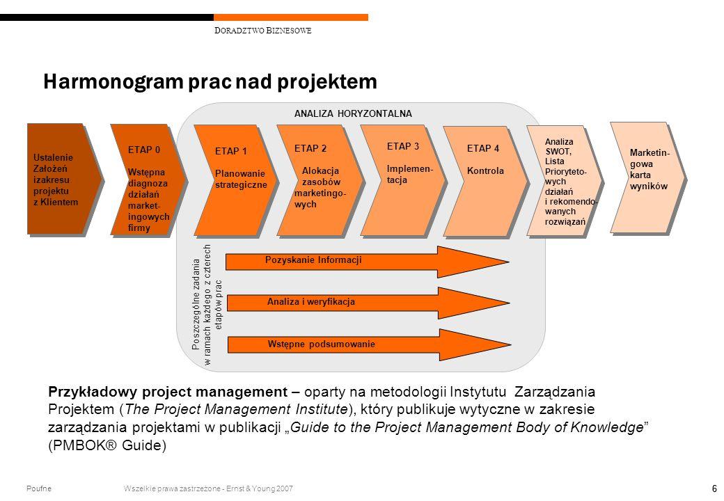Poufne Wszelkie prawa zastrzeżone - Ernst & Young 2007 D ORADZTWO B IZNESOWE 66 Harmonogram prac nad projektem Ustalenie Założeń izakresu projektu z K