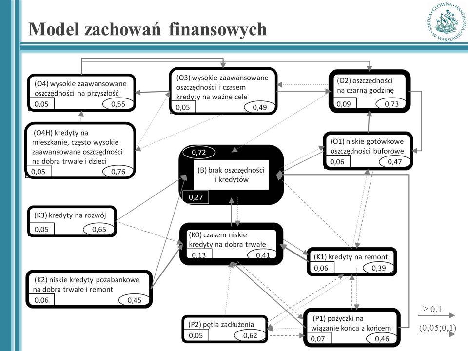 Model zachowań finansowych (0,05;0,1)  0,1