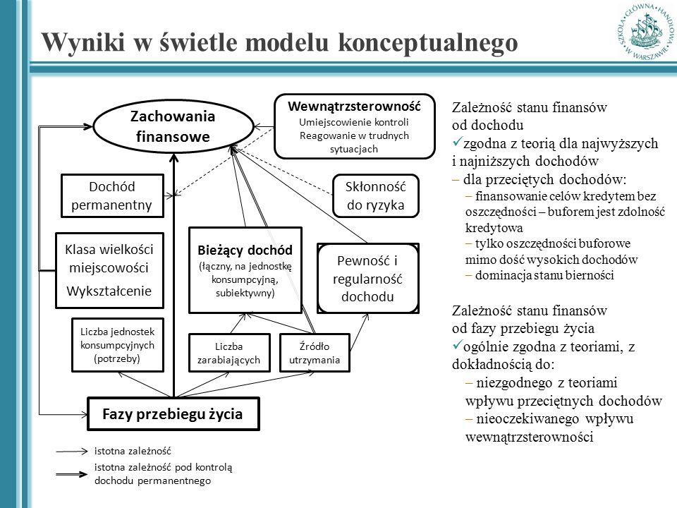 Wyniki w świetle modelu konceptualnego Klasa wielkości miejscowości Wykształcenie Źródło utrzymania Dochód permanentny Pewność i regularność dochodu W