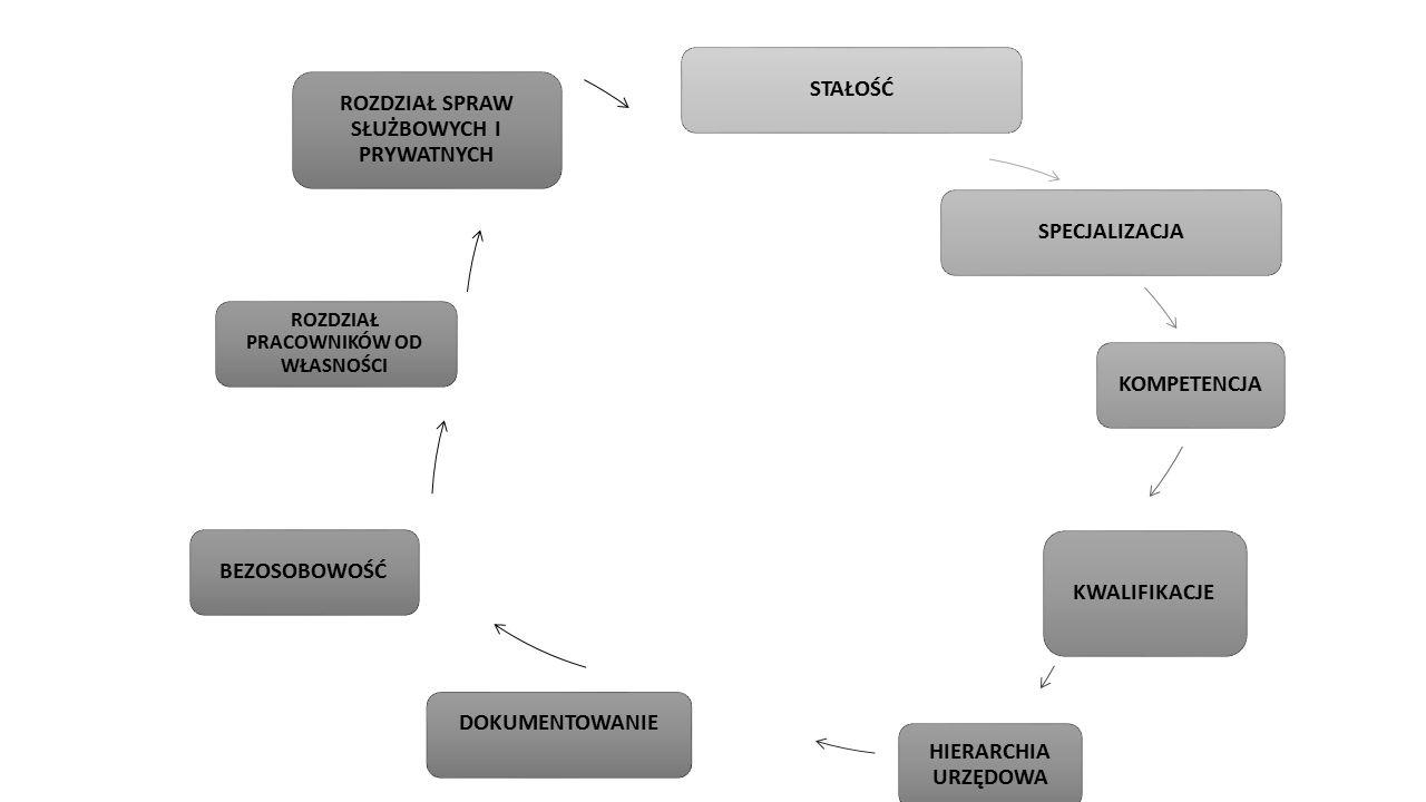 Większość współczesnych systemów administracji publicznej …………………………..