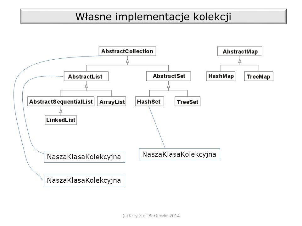 (c) Krzysztof Barteczko 2014 Własne implementacje kolekcji NaszaKlasaKolekcyjna