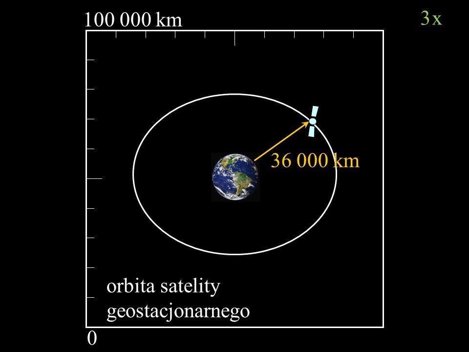 100 000 km 0 orbita satelity geostacjonarnego 36 000 km 3x3x