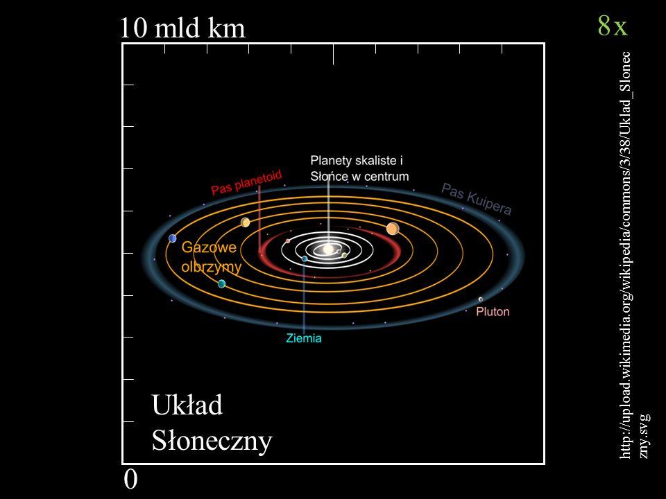 10 mld km 0 http://upload.wikimedia.org/wikipedia/commons/3/38/Uklad_Slonec zny.svg Układ Słoneczny 8x8x