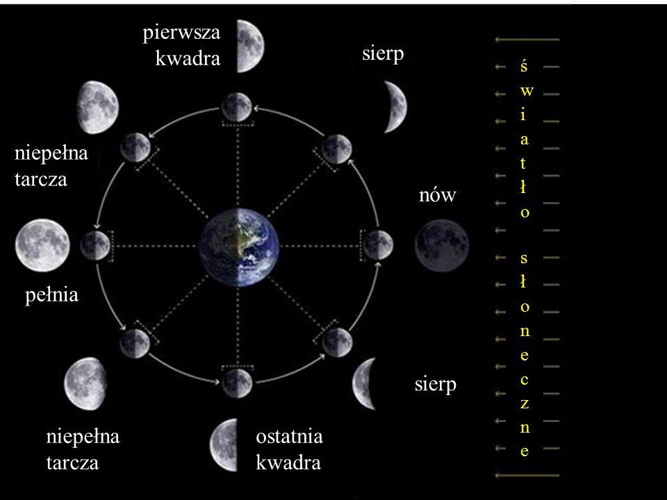Księżyc – towarzysz Ziemi nów pełnia pierwsza kwadra ostatnia kwadra sierp niepełna tarcza niepełna tarcza