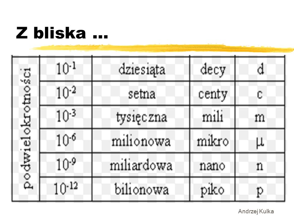 Andrzej Kulka Z bliska …