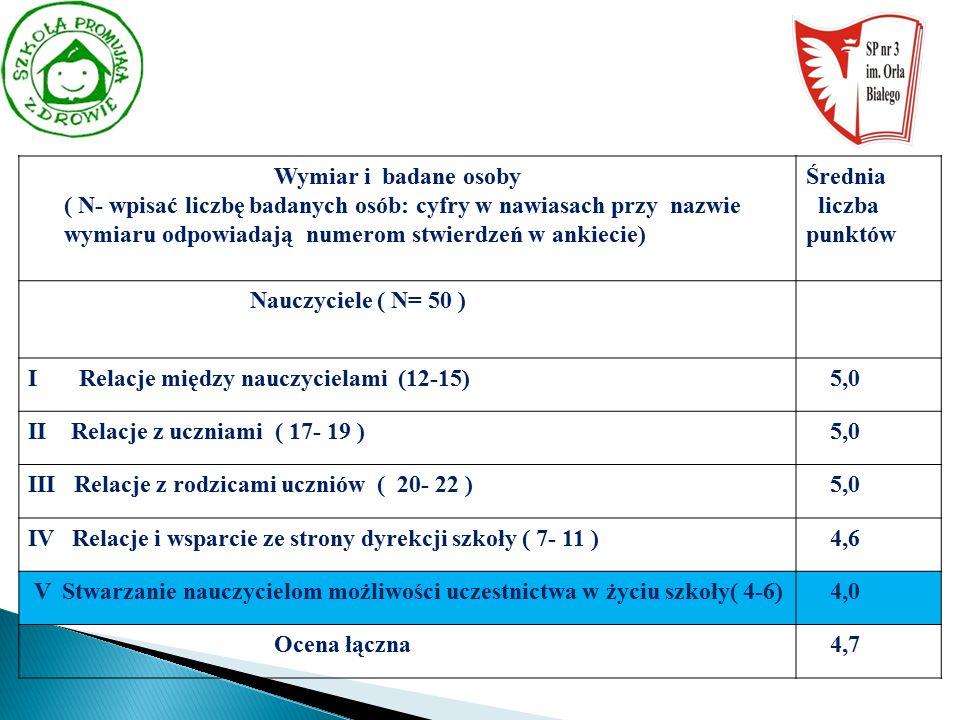 Wymiar i badane osoby ( N- wpisać liczbę badanych osób: cyfry w nawiasach przy nazwie wymiaru odpowiadają numerom stwierdzeń w ankiecie) Średnia liczba punktów Nauczyciele ( N= 50 ) I Relacje między nauczycielami (12-15) 5,0 II Relacje z uczniami ( 17- 19 ) 5,0 III Relacje z rodzicami uczniów ( 20- 22 ) 5,0 IV Relacje i wsparcie ze strony dyrekcji szkoły ( 7- 11 ) 4,6 V Stwarzanie nauczycielom możliwości uczestnictwa w życiu szkoły( 4-6) 4,0 Ocena łączna 4,7