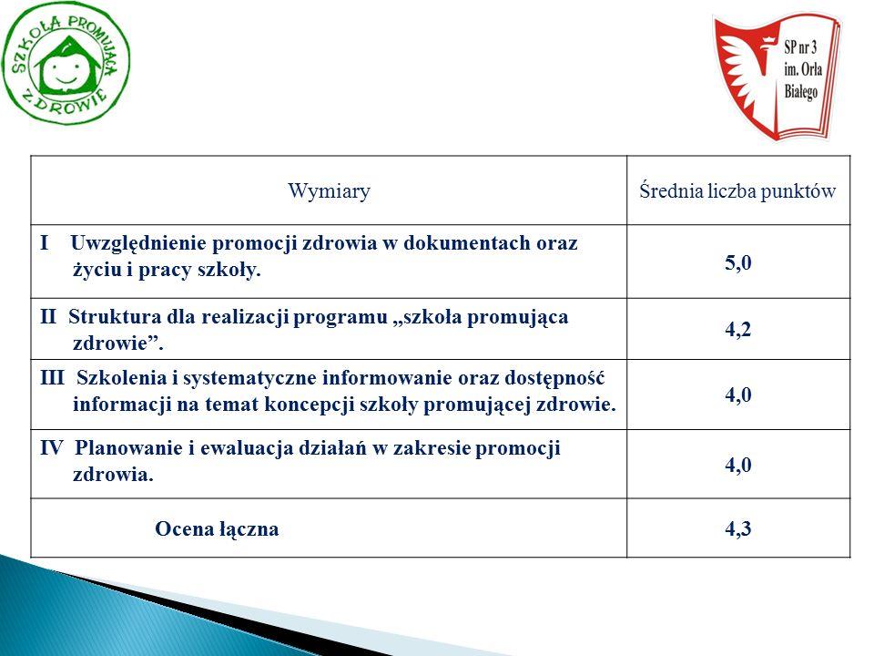 Wymiary Średnia liczba punktów I Uwzględnienie promocji zdrowia w dokumentach oraz życiu i pracy szkoły.