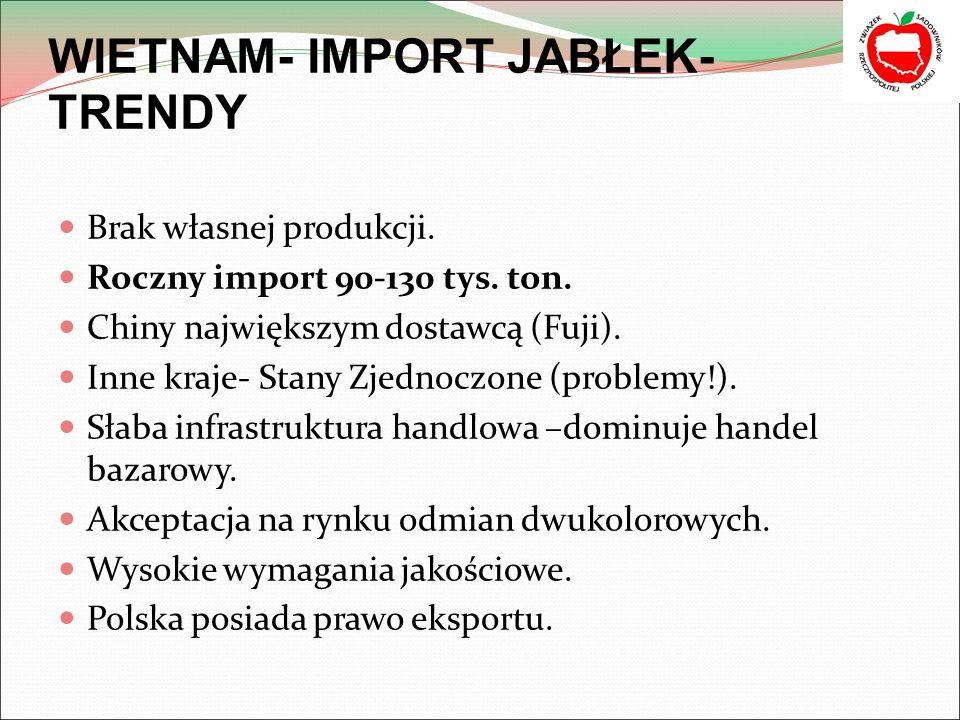 WIETNAM- IMPORT JABŁEK- TRENDY Brak własnej produkcji.