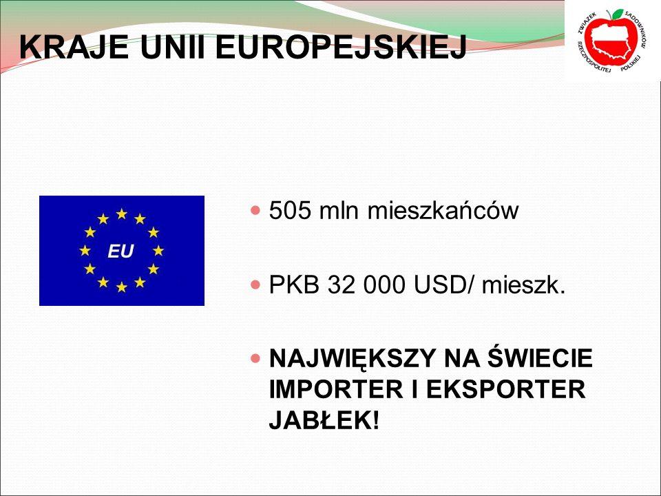 KRAJE UNII EUROPEJSKIEJ 505 mln mieszkańców PKB 32 000 USD/ mieszk.