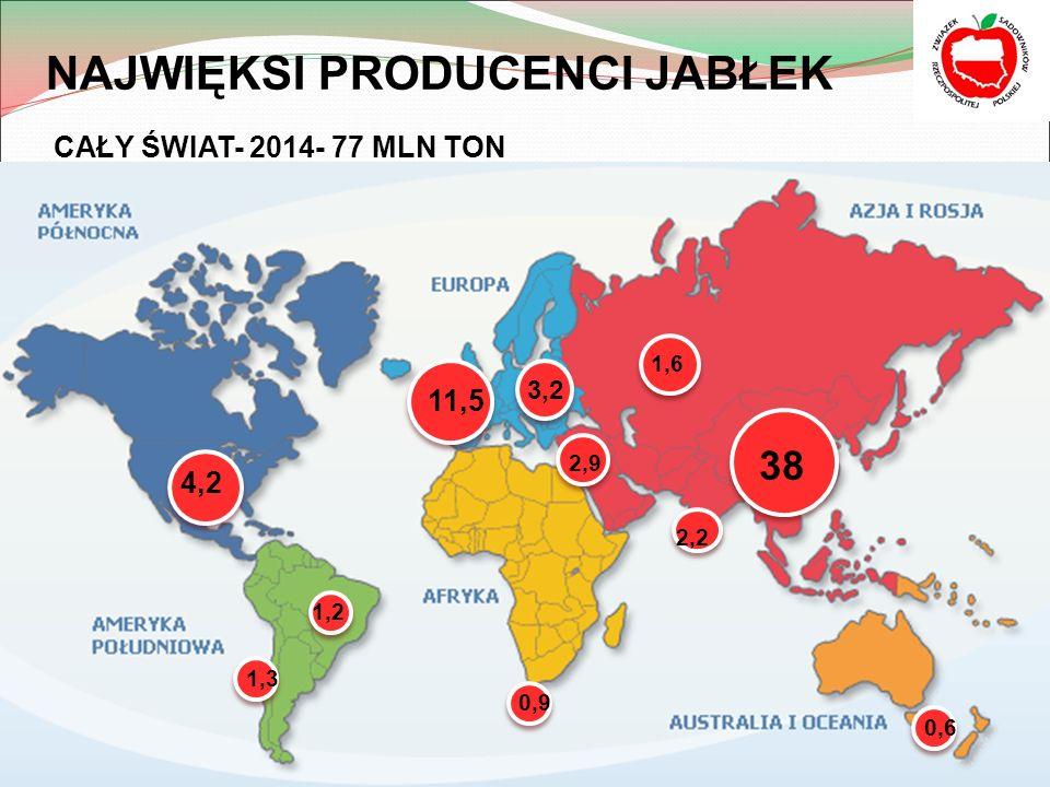 NAJWIĘKSI PRODUCENCI JABŁEK CAŁY ŚWIAT- 2014- 77 MLN TON 4,2 3,2 11,5 38 2,9 2,2 1,3 1,6 1,2 0,9 0,6