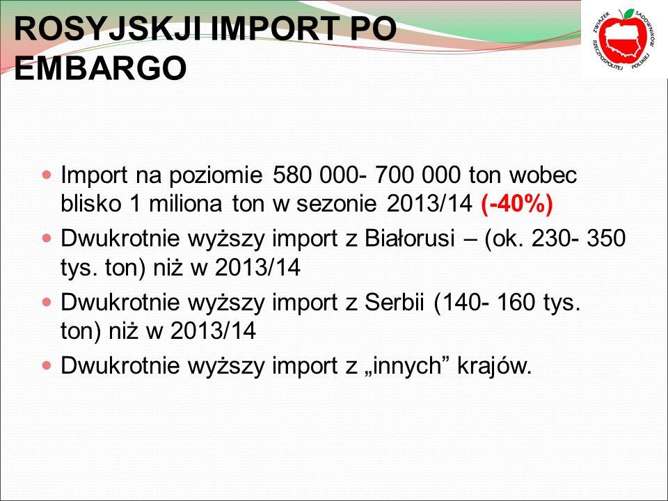 ROSYJSKJI IMPORT PO EMBARGO Import na poziomie 580 000- 700 000 ton wobec blisko 1 miliona ton w sezonie 2013/14 (-40%) Dwukrotnie wyższy import z Białorusi – (ok.