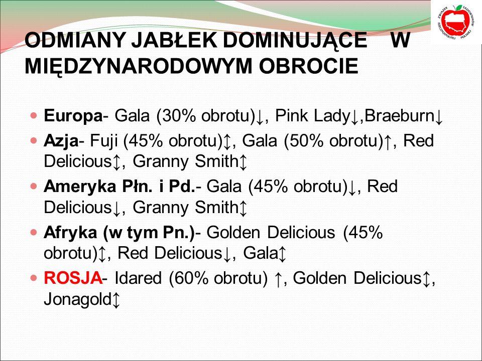 ODMIANY JABŁEK DOMINUJĄCE W MIĘDZYNARODOWYM OBROCIE Europa- Gala (30% obrotu)↓, Pink Lady↓,Braeburn↓ Azja- Fuji (45% obrotu)↕, Gala (50% obrotu)↑, Red Delicious↕, Granny Smith↕ Ameryka Płn.