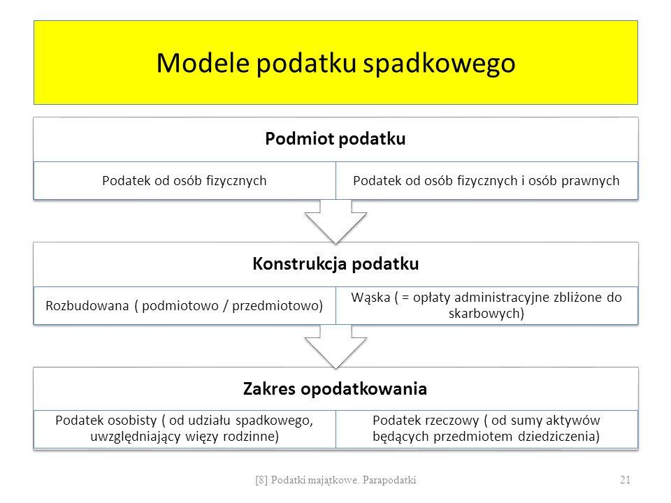 Modele podatku spadkowego Zakres opodatkowania Podatek osobisty ( od udziału spadkowego, uwzględniający więzy rodzinne) Podatek rzeczowy ( od sumy aktywów będących przedmiotem dziedziczenia) Konstrukcja podatku Rozbudowana ( podmiotowo / przedmiotowo) Wąska ( = opłaty administracyjne zbliżone do skarbowych) Podmiot podatku Podatek od osób fizycznychPodatek od osób fizycznych i osób prawnych [8] Podatki majątkowe.