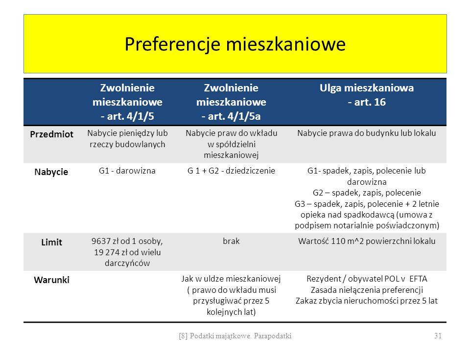 Preferencje mieszkaniowe Zwolnienie mieszkaniowe - art. 4/1/5 Zwolnienie mieszkaniowe - art. 4/1/5a Ulga mieszkaniowa - art. 16 Przedmiot Nabycie pien