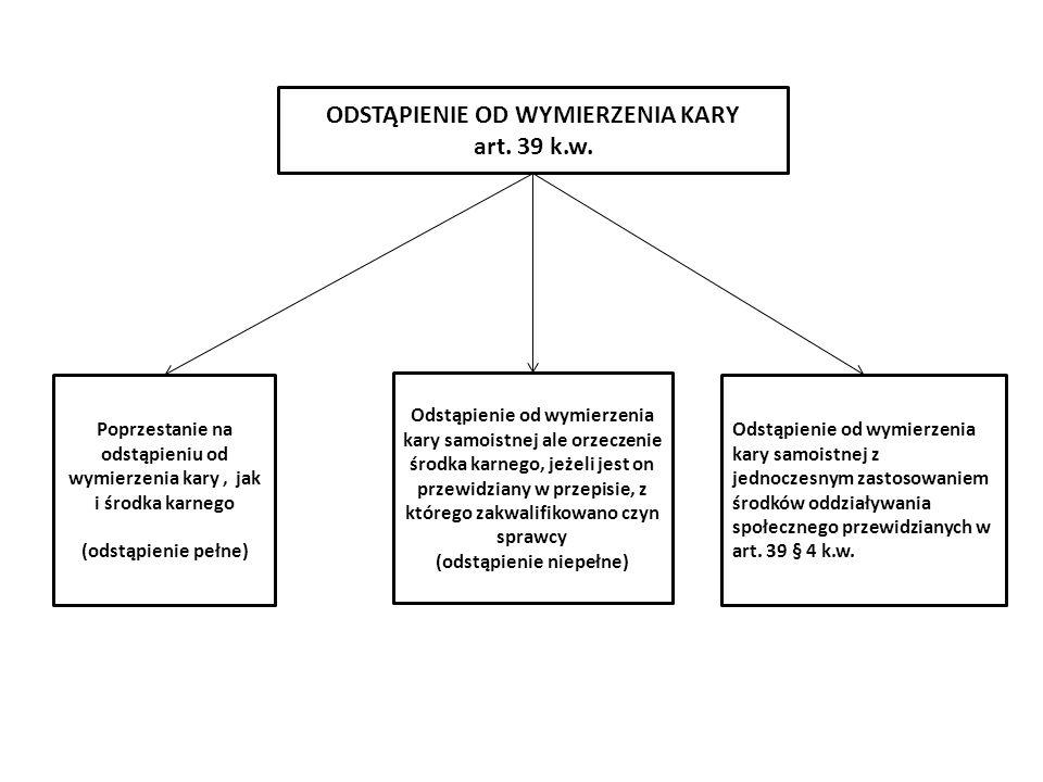 Odstąpienie od wymierzenia kary samoistnej z jednoczesnym zastosowaniem środków oddziaływania społecznego przewidzianych w art. 39 § 4 k.w. Poprzestan