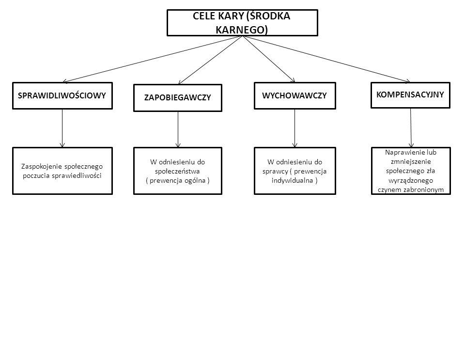 CELE KARY (ŚRODKA KARNEGO) ZAPOBIEGAWCZY WYCHOWAWCZY KOMPENSACYJNY SPRAWIDLIWOŚCIOWY W odniesieniu do społeczeństwa ( prewencja ogólna ) Zaspokojenie