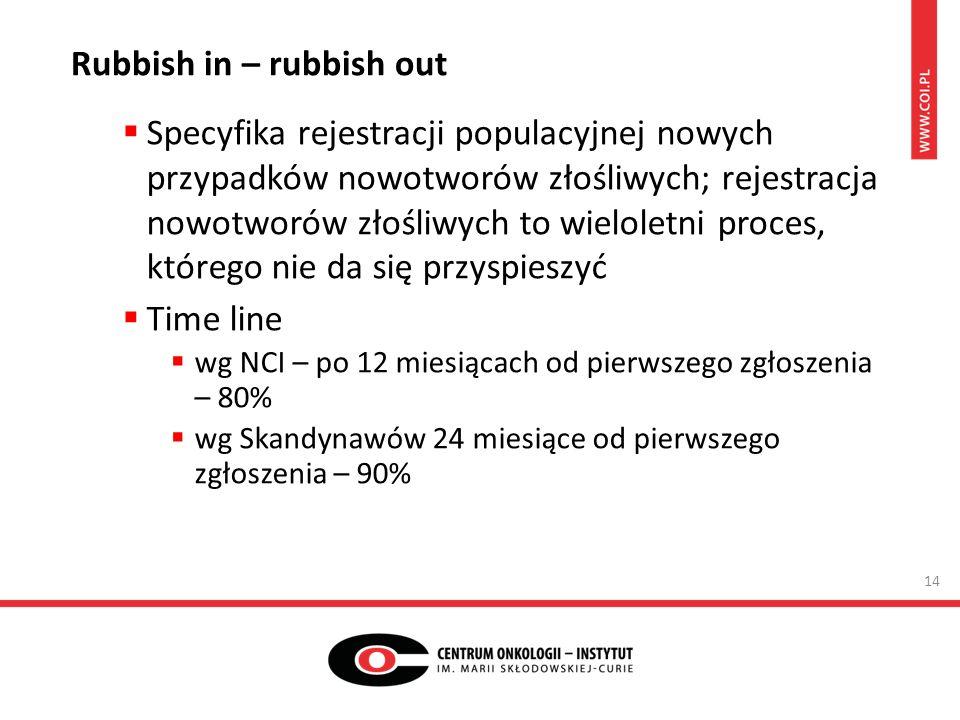 Rubbish in – rubbish out  Specyfika rejestracji populacyjnej nowych przypadków nowotworów złośliwych; rejestracja nowotworów złośliwych to wieloletni proces, którego nie da się przyspieszyć  Time line  wg NCI – po 12 miesiącach od pierwszego zgłoszenia – 80%  wg Skandynawów 24 miesiące od pierwszego zgłoszenia – 90% 14