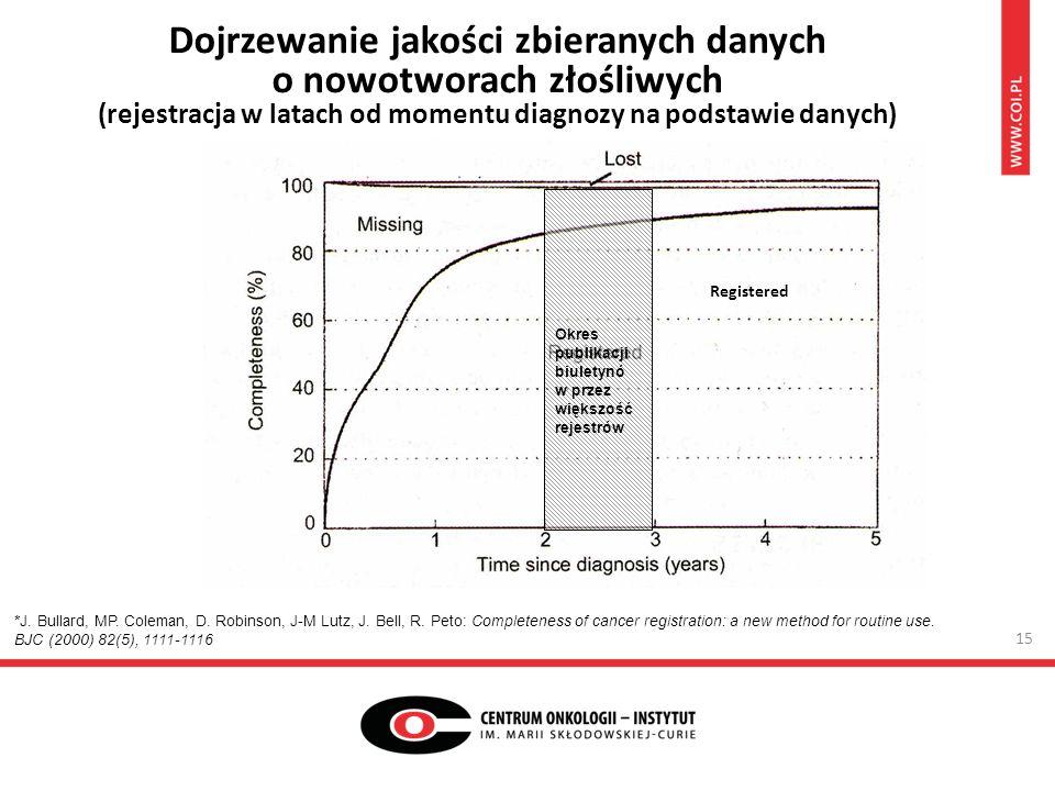 Dojrzewanie jakości zbieranych danych o nowotworach złośliwych (rejestracja w latach od momentu diagnozy na podstawie danych) *J.