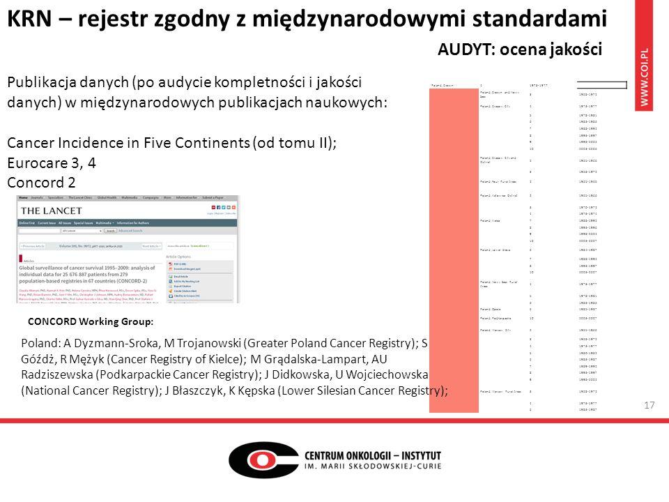 KRN – rejestr zgodny z międzynarodowymi standardami AUDYT: ocena jakości Publikacja danych (po audycie kompletności i jakości danych) w międzynarodowych publikacjach naukowych: Cancer Incidence in Five Continents (od tomu II); Eurocare 3, 4 Concord 2 Poland, Cieszyn41973-1977 Poland, Cieszyn and Nowy Sacz 31968-1972 Poland, Cracow City41973-1977 51978-1981 61983-1986 71988-1992 81993-1997 91998-2002 102003-2006 Poland, Cracow City and District 21965-1966 31968-1972 Poland, Four Rural Areas21965-1966 Poland, Katowice District21965-1966 31970-1972 41973-1974 Poland, Kielce71988-1992 81993-1996 91998-2002 102003-2007 Poland, Lower Silesia61984-1987 71988-1992 81993-1997 102003-2007 Poland, Nowy Sacz Rural Areas 41973-1977 51978-1981 61983-1986 Poland, Opole61985-1987 Poland, Podkarpackie102003-2007 Poland, Warsaw City21965-1966 31968-1972 41973-1977 51980-1982 61983-1987 71989-1992 81993-1997 91998-2002 Poland, Warsaw Rural Areas31968-1972 41973-1977 61983-1987 Poland: A Dyzmann-Sroka, M Trojanowski (Greater Poland Cancer Registry); S Góźdż, R Mężyk (Cancer Registry of Kielce); M Grądalska-Lampart, AU Radziszewska (Podkarpackie Cancer Registry); J Didkowska, U Wojciechowska (National Cancer Registry); J Błaszczyk, K Kępska (Lower Silesian Cancer Registry); CONCORD Working Group: 17