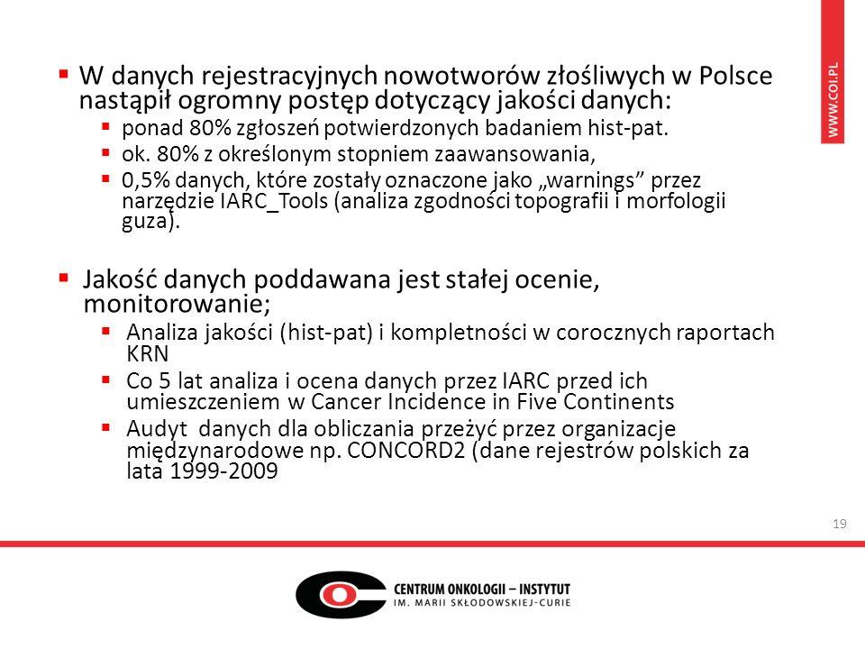 W danych rejestracyjnych nowotworów złośliwych w Polsce nastąpił ogromny postęp dotyczący jakości danych:  ponad 80% zgłoszeń potwierdzonych badaniem hist-pat.