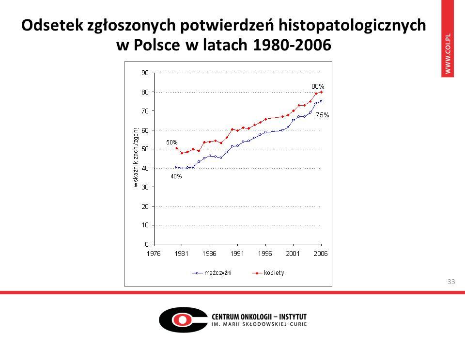 Odsetek zgłoszonych potwierdzeń histopatologicznych w Polsce w latach 1980-2006 33