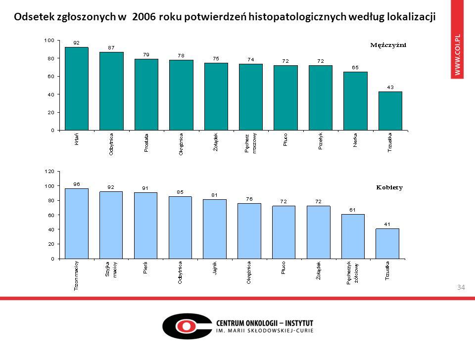 34 Odsetek zgłoszonych w 2006 roku potwierdzeń histopatologicznych według lokalizacji