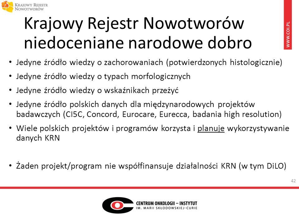 Krajowy Rejestr Nowotworów niedoceniane narodowe dobro Jedyne źródło wiedzy o zachorowaniach (potwierdzonych histologicznie) Jedyne źródło wiedzy o typach morfologicznych Jedyne źródło wiedzy o wskaźnikach przeżyć Jedyne źródło polskich danych dla międzynarodowych projektów badawczych (CI5C, Concord, Eurocare, Eurecca, badania high resolution) Wiele polskich projektów i programów korzysta i planuje wykorzystywanie danych KRN Żaden projekt/program nie współfinansuje działalności KRN (w tym DiLO) 42