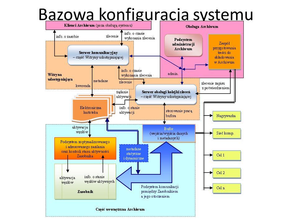 Bazowa konfiguracja systemu
