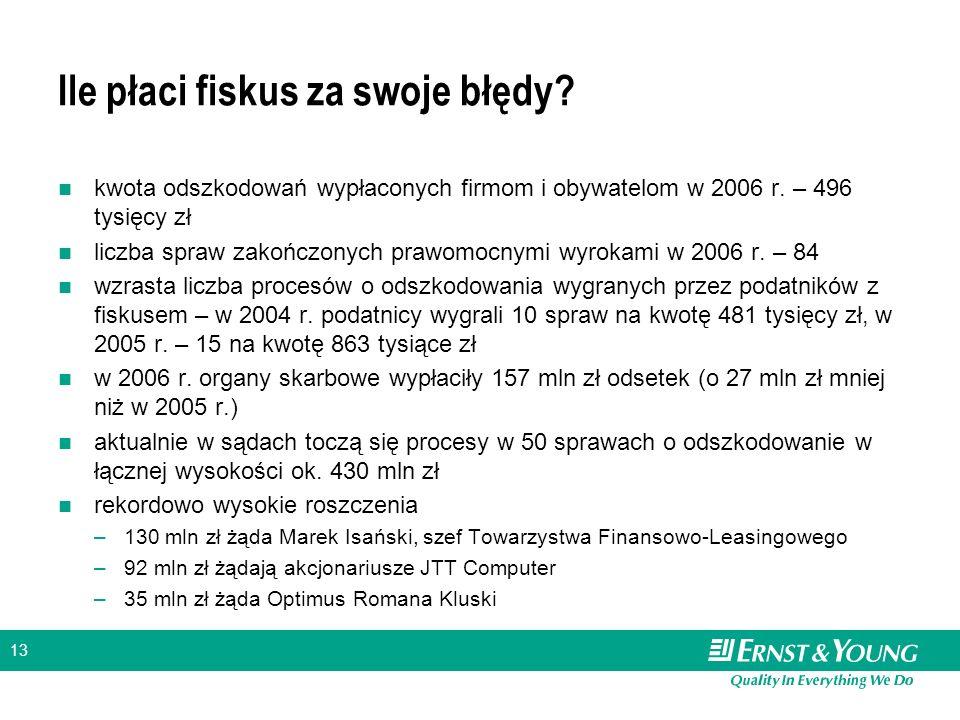 13 Ile płaci fiskus za swoje błędy? kwota odszkodowań wypłaconych firmom i obywatelom w 2006 r. – 496 tysięcy zł liczba spraw zakończonych prawomocnym