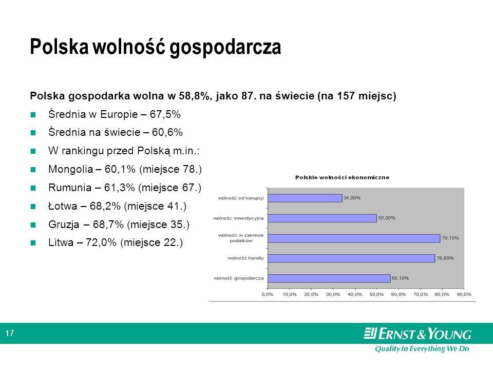 17 Polska wolność gospodarcza Polska gospodarka wolna w 58,8%, jako 87. na świecie (na 157 miejsc) Średnia w Europie – 67,5% Średnia na świecie – 60,6