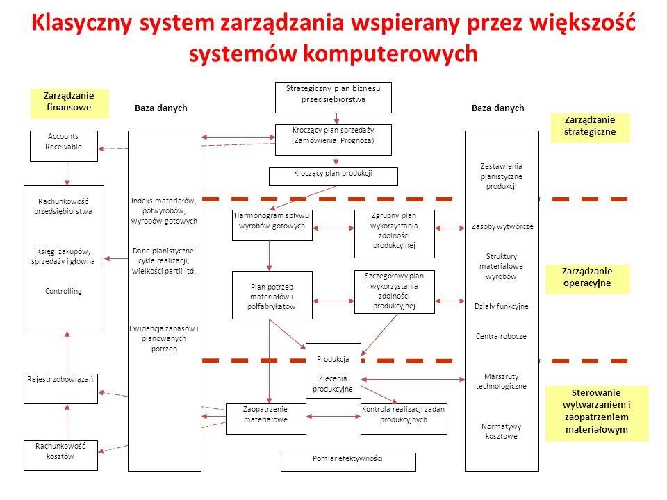 Klasyczny system zarządzania wspierany przez większość systemów komputerowych Accounts Receivable Rachunkowość przedsiębiorstwa Księgi zakupów, sprzed