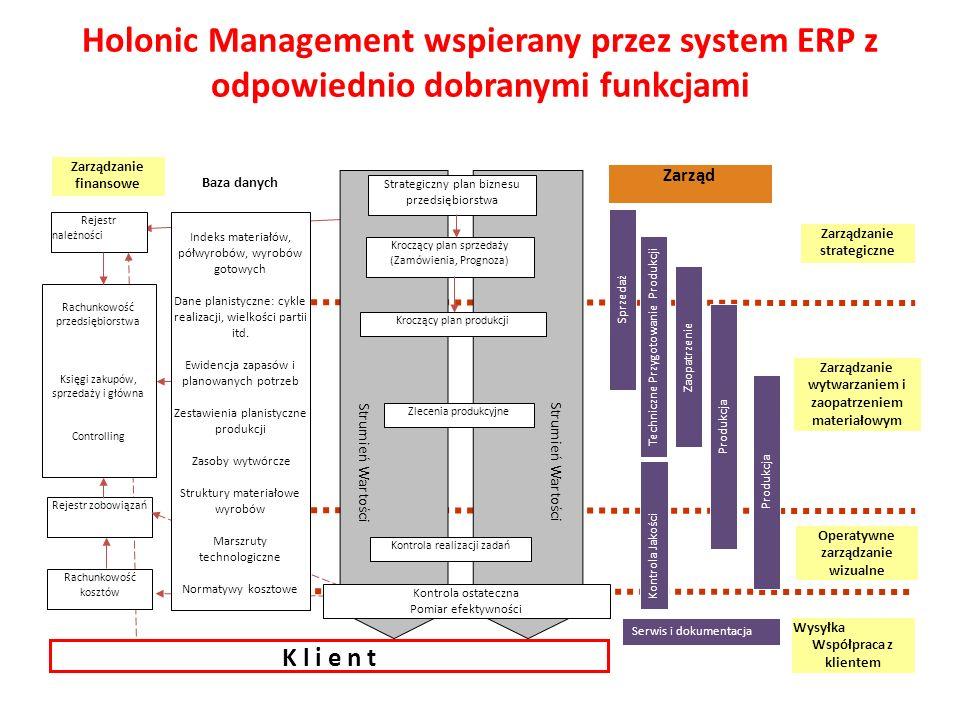 Holonic Management wspierany przez system ERP z odpowiednio dobranymi funkcjami Rejestr należności Rachunkowość przedsiębiorstwa Księgi zakupów, sprze