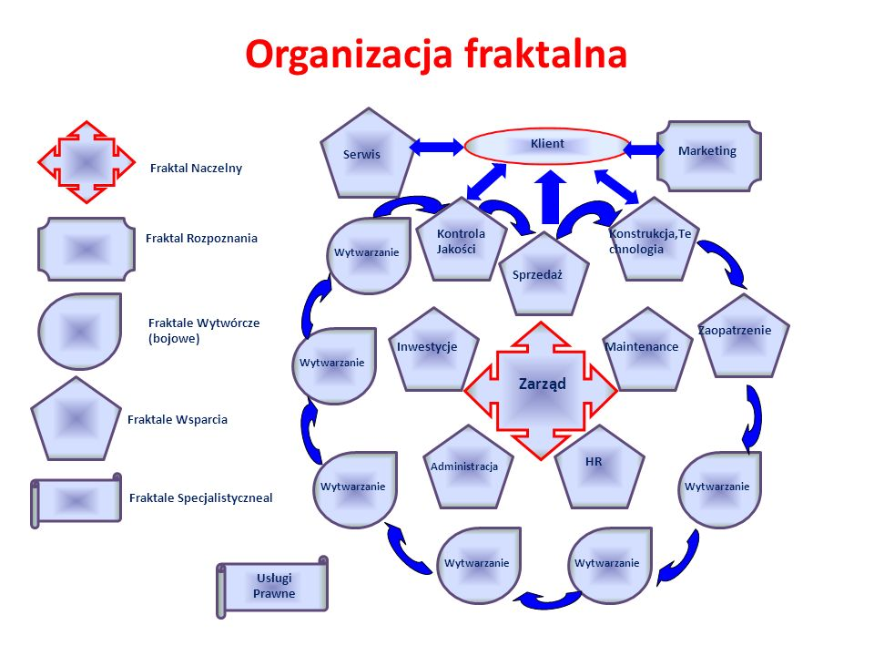 Organizacja fraktalna Serwis Wytwarzanie Konstrukcja,Te chnologia Zaopatrzenie Kontrola Jakości Usługi Prawne Fraktale Wytwórcze (bojowe) Fraktale Wsp