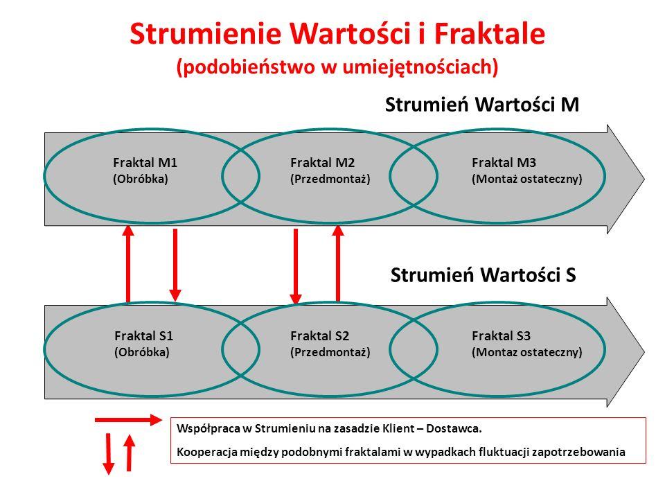 Strumienie Wartości i Fraktale (podobieństwo w umiejętnościach) Strumień Wartości M Fraktal M1 (Obróbka) Fraktal M2 (Przedmontaż) Fraktal M3 (Montaż o