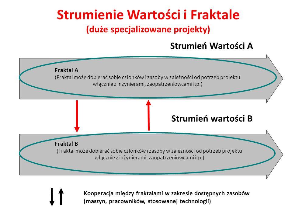 Strumienie Wartości i Fraktale (duże specjalizowane projekty) Strumień Wartości A Fraktal A (Fraktal może dobierać sobie członków i zasoby w zależnośc