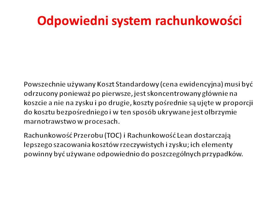 Odpowiedni system rachunkowości