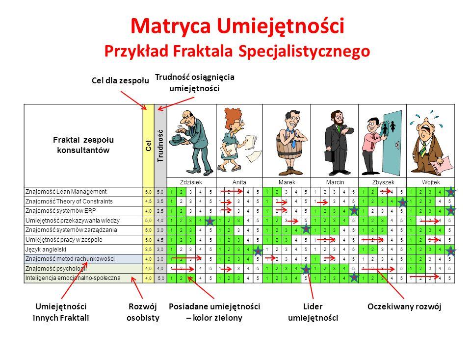 Fraktal zespołu konsultantów Cel Trudność Zdzisiek Anita Marek Marcin Zbyszek Wojtek Znajomość Lean Management 5,0 123451234512345123451234512345 Znaj
